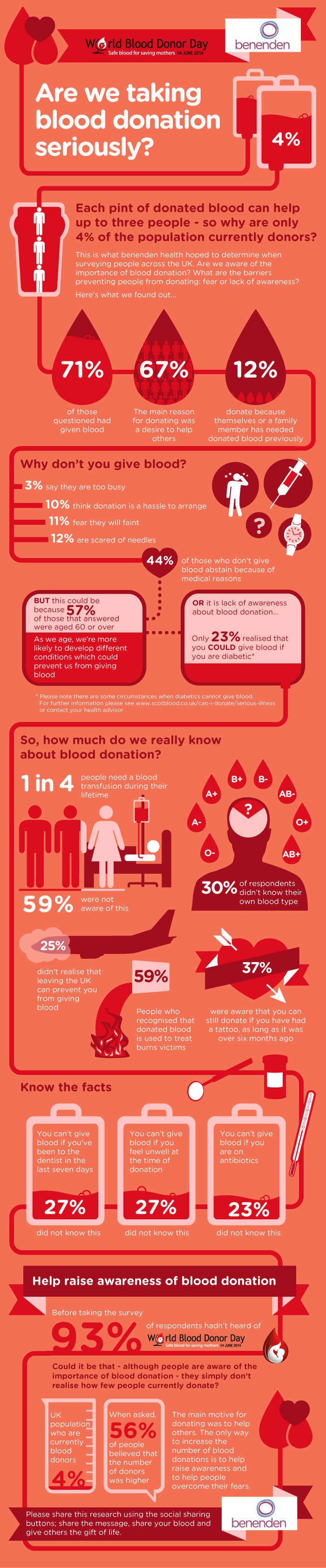 Simple Act of Saving a Life - World Blood Donor Day The Oliver\\\'s Madhouse