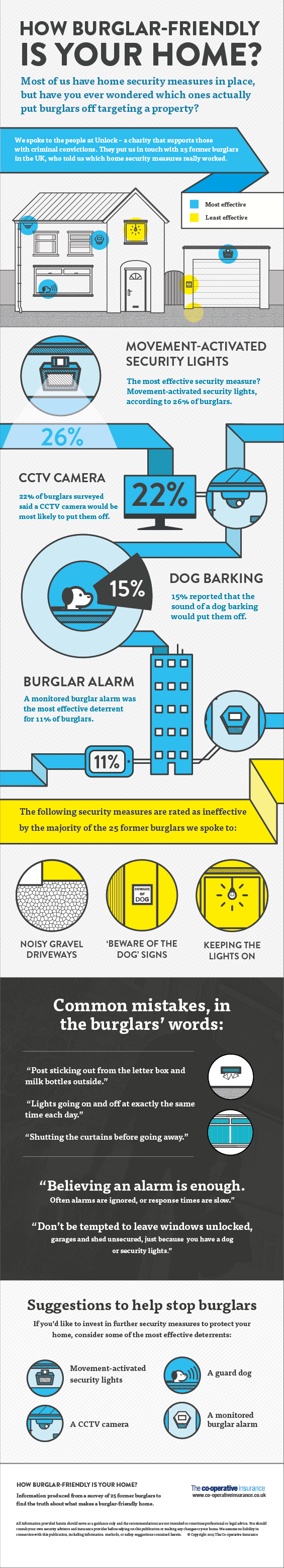 How Burglar Friendly Is Your Home? The Oliver\\\'s Madhouse