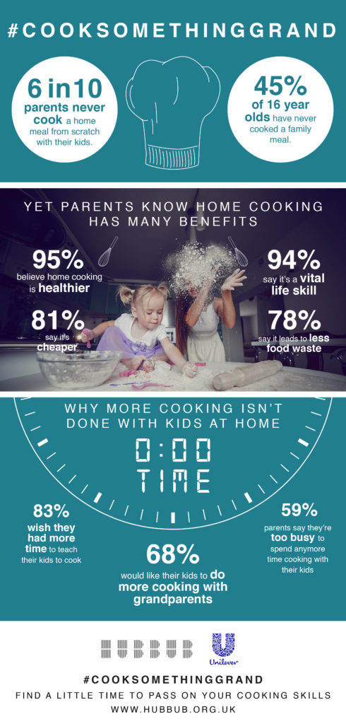 Kids Crumbling Cooking Competency - #CookSomethingGrand The Oliver\\\'s Madhouse